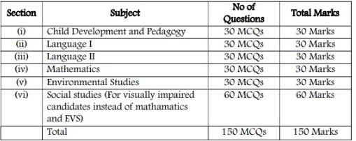 Karntaka TET Paper 1 Exam Pattern