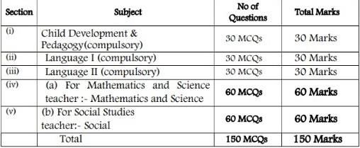 Karntaka TET Paper 2 Exam Pattern