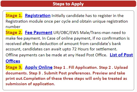 How to Apply for Andhra Pradesh Post Office Jobs 2021