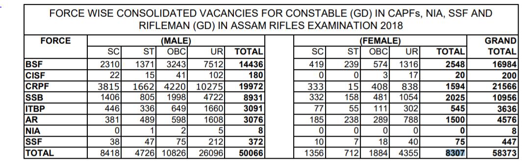 SSC GD Constable Vacancy