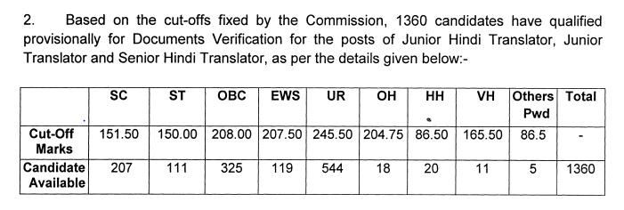 SSC JHT Paper 2 Official Cut Off 2019
