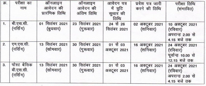 CG BSC Nursing 2021 Application Form