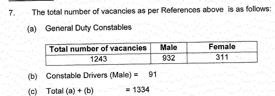 HP Police Constable Vacancies 2021