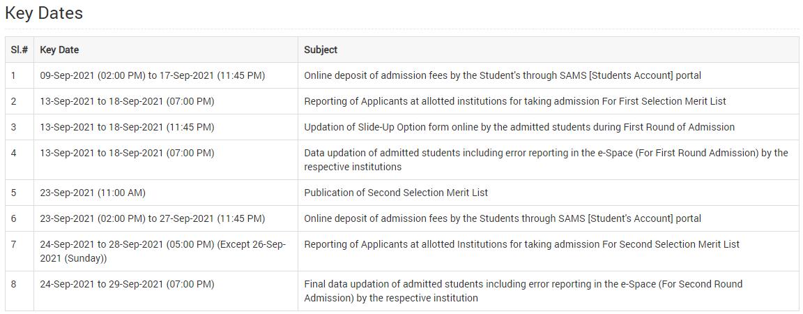Merit List Schedule